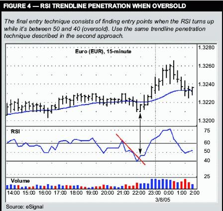 Торговая система № 7 - Новые трюки с RSI