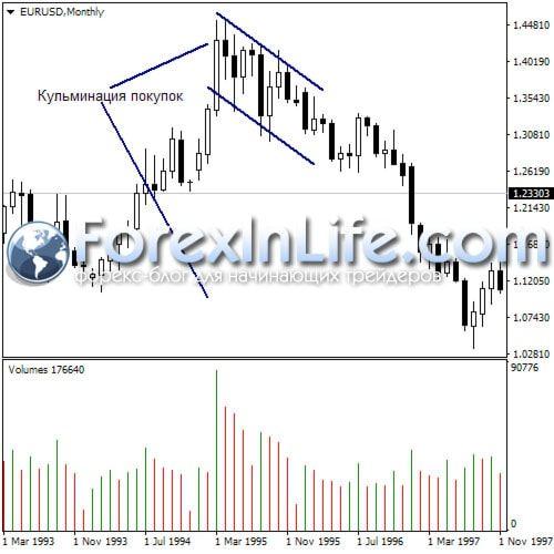 форекс торговля против тренда